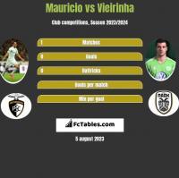 Mauricio vs Vieirinha h2h player stats