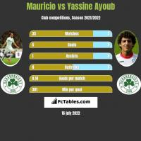 Mauricio vs Yassine Ayoub h2h player stats