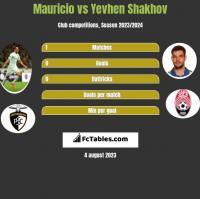 Mauricio vs Yevhen Shakhov h2h player stats
