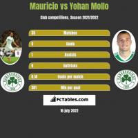 Mauricio vs Yohan Mollo h2h player stats