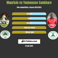 Mauricio vs Younousse Sankhare h2h player stats
