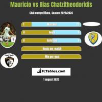 Mauricio vs Ilias Chatzitheodoridis h2h player stats