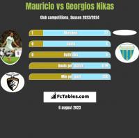 Mauricio vs Georgios Nikas h2h player stats