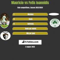 Mauricio vs Fotis Ioannidis h2h player stats