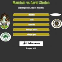 Mauricio vs David Strelec h2h player stats