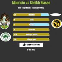 Mauricio vs Cheikh Niasse h2h player stats