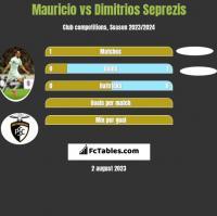 Mauricio vs Dimitrios Seprezis h2h player stats