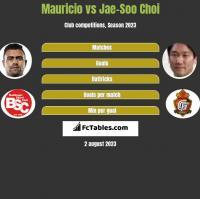 Mauricio vs Jae-Soo Choi h2h player stats