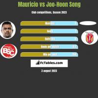 Mauricio vs Joo-Hoon Song h2h player stats
