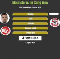 Mauricio vs Ju-Sung Woo h2h player stats