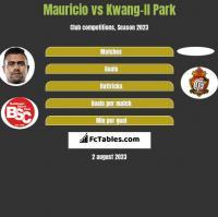 Mauricio vs Kwang-Il Park h2h player stats