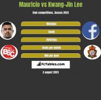 Mauricio vs Kwang-Jin Lee h2h player stats