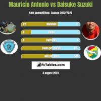 Mauricio Antonio vs Daisuke Suzuki h2h player stats