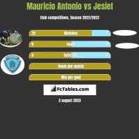 Mauricio Antonio vs Jesiel h2h player stats