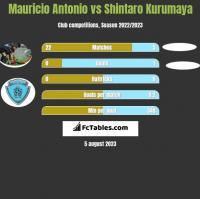 Mauricio Antonio vs Shintaro Kurumaya h2h player stats