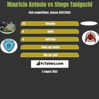 Mauricio Antonio vs Shogo Taniguchi h2h player stats