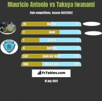 Mauricio Antonio vs Takuya Iwanami h2h player stats