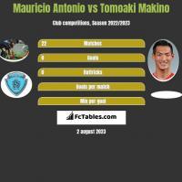 Mauricio Antonio vs Tomoaki Makino h2h player stats