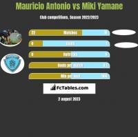 Mauricio Antonio vs Miki Yamane h2h player stats