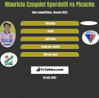 Mauricio Ezequiel Sperdutti vs Picachu h2h player stats