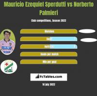 Mauricio Ezequiel Sperdutti vs Norberto Palmieri h2h player stats