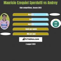 Mauricio Ezequiel Sperdutti vs Andrey h2h player stats