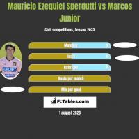 Mauricio Ezequiel Sperdutti vs Marcos Junior h2h player stats