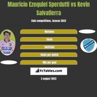 Mauricio Ezequiel Sperdutti vs Kevin Salvatierra h2h player stats