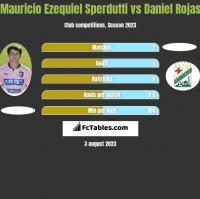 Mauricio Ezequiel Sperdutti vs Daniel Rojas h2h player stats