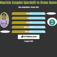 Mauricio Ezequiel Sperdutti vs Bruno Gomes h2h player stats