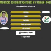Mauricio Ezequiel Sperdutti vs Samuel Pozo h2h player stats