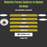 Mauricio Ferney Casierra vs Ramon Cordoba h2h player stats