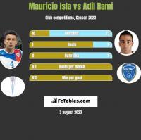 Mauricio Isla vs Adil Rami h2h player stats