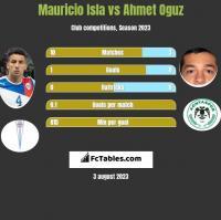 Mauricio Isla vs Ahmet Oguz h2h player stats