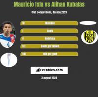 Mauricio Isla vs Alihan Kubalas h2h player stats