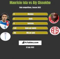 Mauricio Isla vs Aly Cissokho h2h player stats