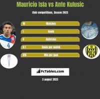 Mauricio Isla vs Ante Kulusic h2h player stats