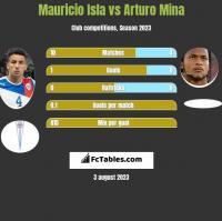 Mauricio Isla vs Arturo Mina h2h player stats