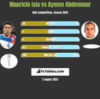 Mauricio Isla vs Aymen Abdennour h2h player stats