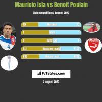 Mauricio Isla vs Benoit Poulain h2h player stats