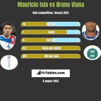 Mauricio Isla vs Bruno Viana h2h player stats