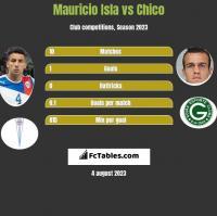 Mauricio Isla vs Chico h2h player stats