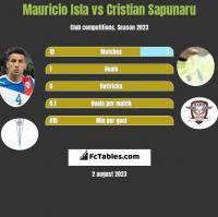 Mauricio Isla vs Cristian Sapunaru h2h player stats