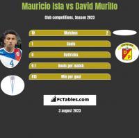 Mauricio Isla vs David Murillo h2h player stats