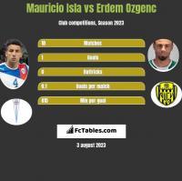 Mauricio Isla vs Erdem Ozgenc h2h player stats