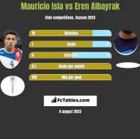 Mauricio Isla vs Eren Albayrak h2h player stats