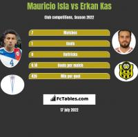 Mauricio Isla vs Erkan Kas h2h player stats
