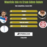 Mauricio Isla vs Ersan Adem Gulum h2h player stats