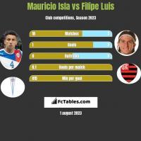 Mauricio Isla vs Filipe Luis h2h player stats