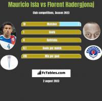 Mauricio Isla vs Florent Hadergjonaj h2h player stats